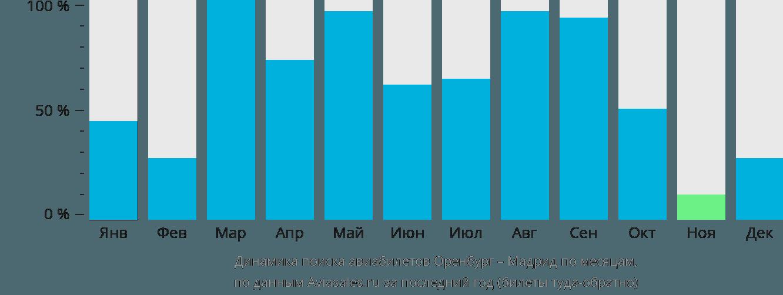 Динамика поиска авиабилетов из Оренбурга в Мадрид по месяцам