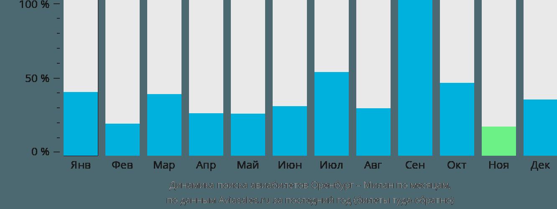 Динамика поиска авиабилетов из Оренбурга в Милан по месяцам