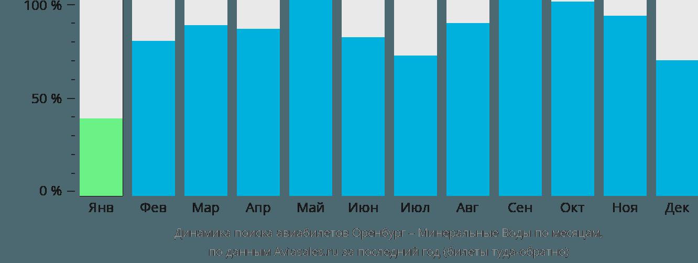 Динамика поиска авиабилетов из Оренбурга в Минеральные воды по месяцам
