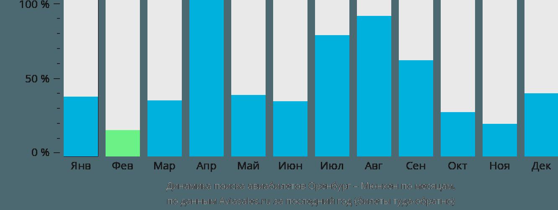 Динамика поиска авиабилетов из Оренбурга в Мюнхен по месяцам