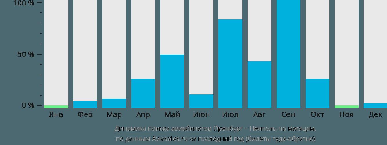 Динамика поиска авиабилетов из Оренбурга в Неаполь по месяцам