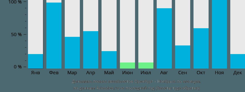 Динамика поиска авиабилетов из Оренбурга в Ноябрьск по месяцам