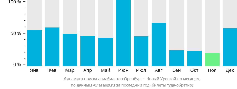 Динамика поиска авиабилетов из Оренбурга в Новый Уренгой по месяцам