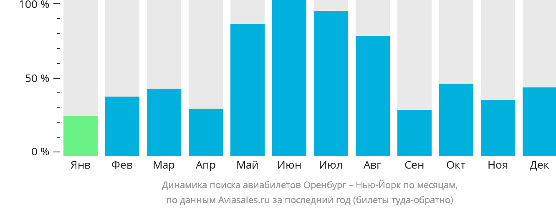 Динамика поиска авиабилетов из Оренбурга в Нью-Йорк по месяцам