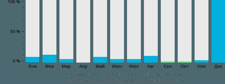 Динамика поиска авиабилетов из Оренбурга в Надым по месяцам