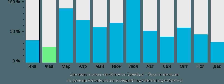 Динамика поиска авиабилетов из Оренбурга в Орск по месяцам