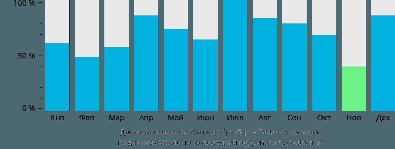 Динамика поиска авиабилетов из Оренбурга в Париж по месяцам
