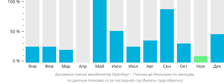 Динамика поиска авиабилетов из Оренбурга в Пальма-де-Мальорку по месяцам
