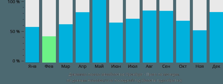 Динамика поиска авиабилетов из Оренбурга в Прагу по месяцам