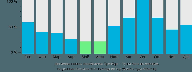 Динамика поиска авиабилетов из Оренбурга в Пунта-Кану по месяцам