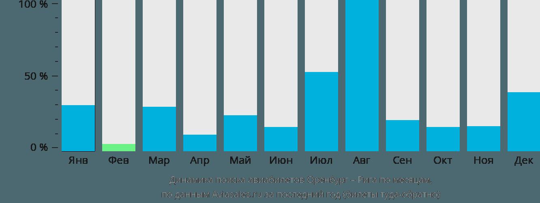 Динамика поиска авиабилетов из Оренбурга в Ригу по месяцам