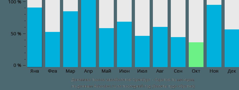 Динамика поиска авиабилетов из Оренбурга в Саратов по месяцам