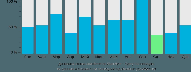 Динамика поиска авиабилетов из Оренбурга в Сургут по месяцам
