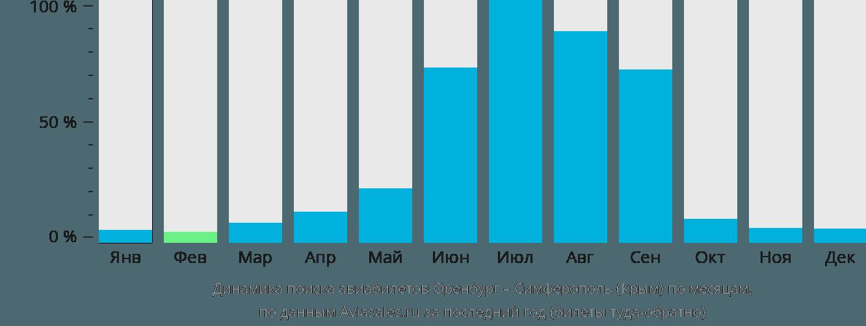 Динамика поиска авиабилетов из Оренбурга в Симферополь по месяцам