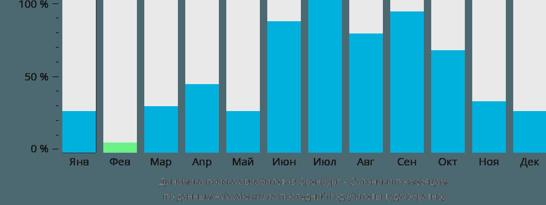 Динамика поиска авиабилетов из Оренбурга в Салоники по месяцам