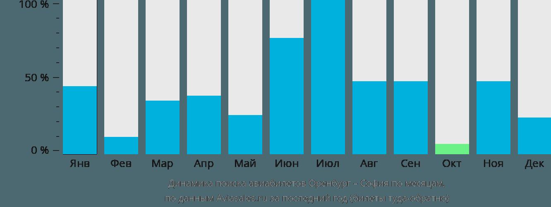 Динамика поиска авиабилетов из Оренбурга в Софию по месяцам
