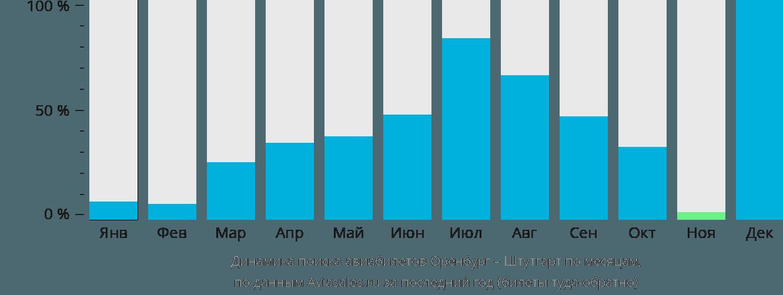 Динамика поиска авиабилетов из Оренбурга в Штутгарт по месяцам