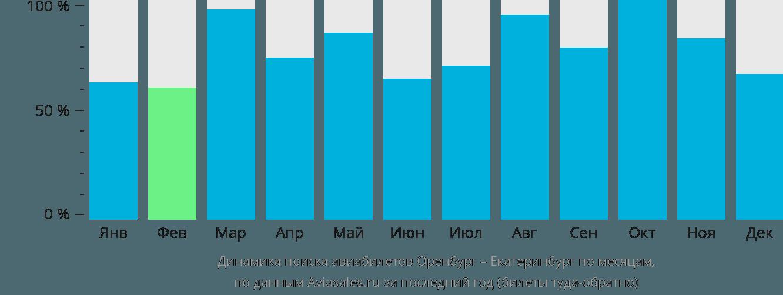 Динамика поиска авиабилетов из Оренбурга в Екатеринбург по месяцам