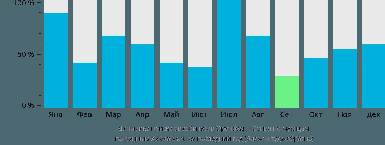 Динамика поиска авиабилетов из Оренбурга в Санью по месяцам