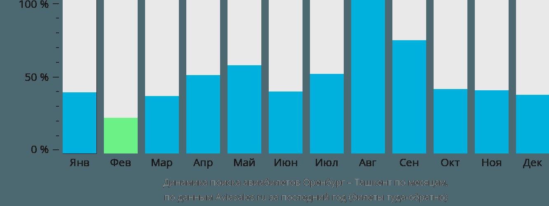 Динамика поиска авиабилетов из Оренбурга в Ташкент по месяцам
