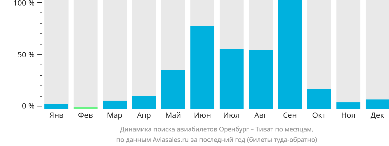 Динамика поиска авиабилетов из Оренбурга в Тиват по месяцам