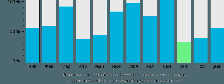 Динамика поиска авиабилетов из Оренбурга в Таджикистан по месяцам