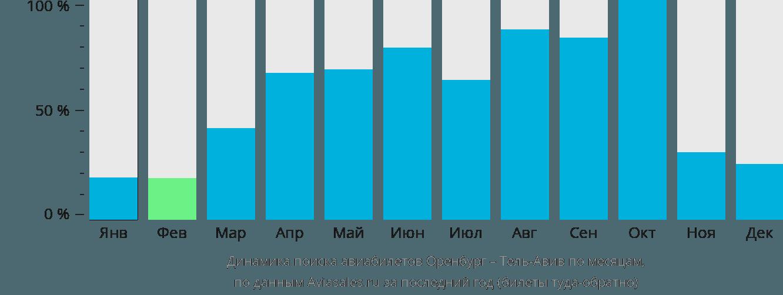 Динамика поиска авиабилетов из Оренбурга в Тель-Авив по месяцам
