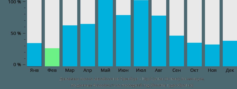 Динамика поиска авиабилетов из Оренбурга в Астану по месяцам