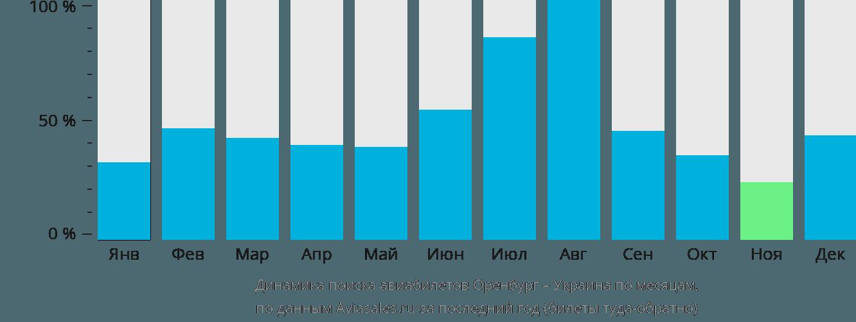 Динамика поиска авиабилетов из Оренбурга в Украину по месяцам