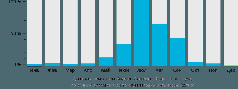 Динамика поиска авиабилетов из Оренбурга в Варну по месяцам