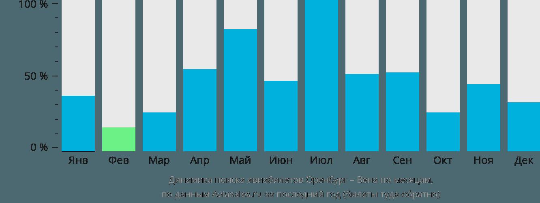 Динамика поиска авиабилетов из Оренбурга в Вену по месяцам