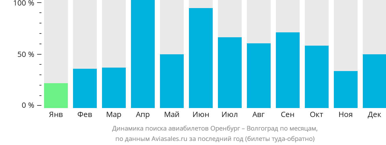 Динамика поиска авиабилетов из Оренбурга в Волгоград по месяцам