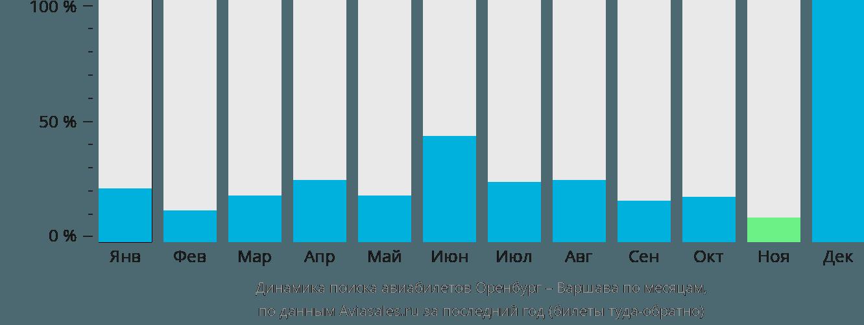 Динамика поиска авиабилетов из Оренбурга в Варшаву по месяцам