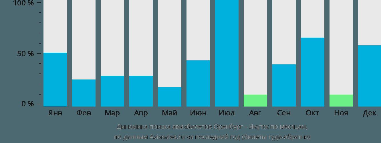 Динамика поиска авиабилетов из Оренбурга в Якутск по месяцам