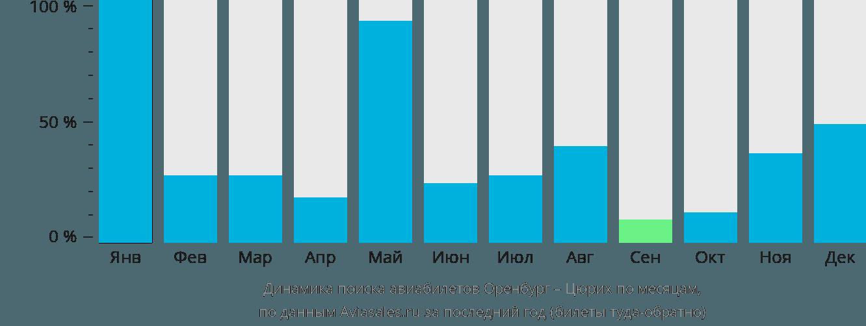 Динамика поиска авиабилетов из Оренбурга в Цюрих по месяцам