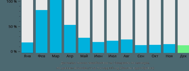 Динамика поиска авиабилетов из Сиемреапа по месяцам