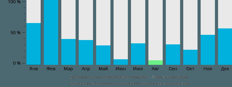 Динамика поиска авиабилетов из Сиемреапа на Пхукет по месяцам
