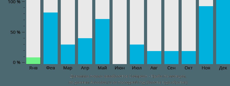 Динамика поиска авиабилетов из Сиемреапа в Краби по месяцам