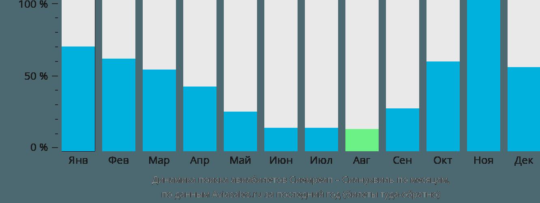 Динамика поиска авиабилетов из Сиемреапа в Сиануквиль по месяцам