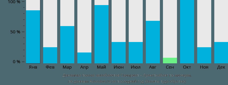 Динамика поиска авиабилетов из Сиемреапа в Луангпхабанг по месяцам