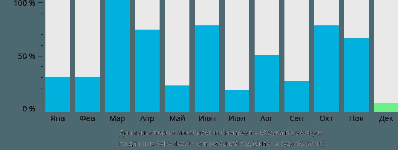 Динамика поиска авиабилетов из Сиемреапа в Москву по месяцам