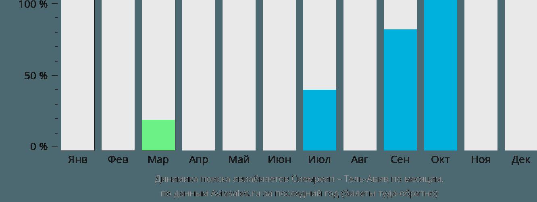 Динамика поиска авиабилетов из Сиемреапа в Тель-Авив по месяцам