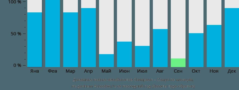 Динамика поиска авиабилетов из Сиемреапа на Самуи по месяцам