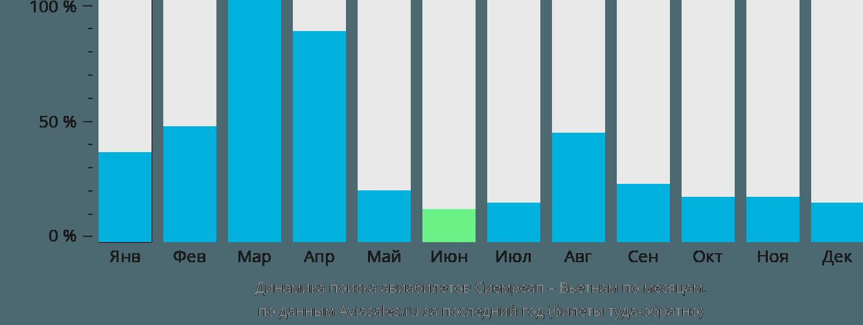 Динамика поиска авиабилетов из Сиемреапа в Вьетнам по месяцам