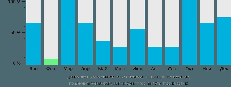 Динамика поиска авиабилетов из Сиемреапа в Вьентьян по месяцам