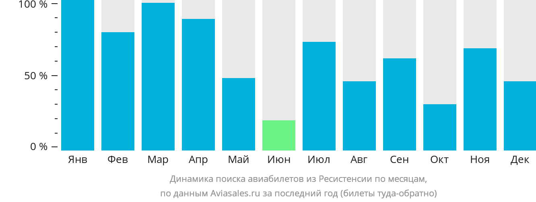 Динамика поиска авиабилетов из Ресистенсии по месяцам