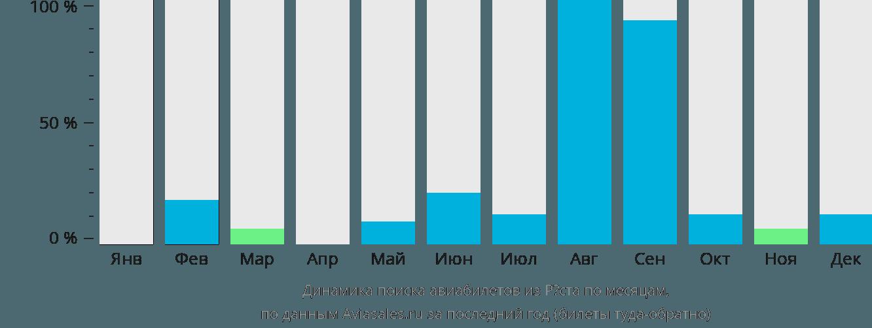 Динамика поиска авиабилетов из Роста по месяцам