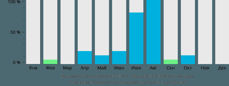 Динамика поиска авиабилетов из Реуса во Франкфурт-на-Майне по месяцам