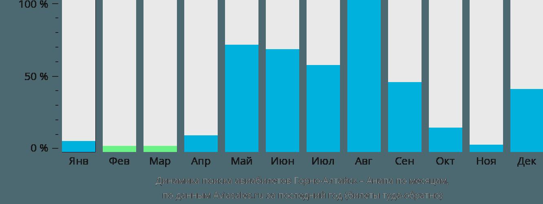 Динамика поиска авиабилетов из Горно-Алтайска в Анапу по месяцам