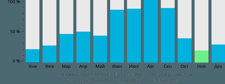 Динамика поиска авиабилетов из Горно-Алтайска в Сочи по месяцам